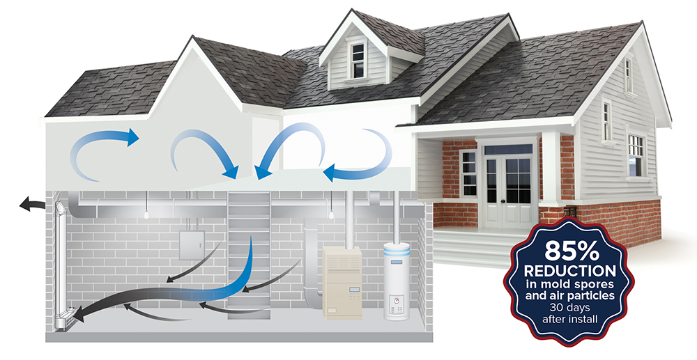 air filtering through house with ventilation system